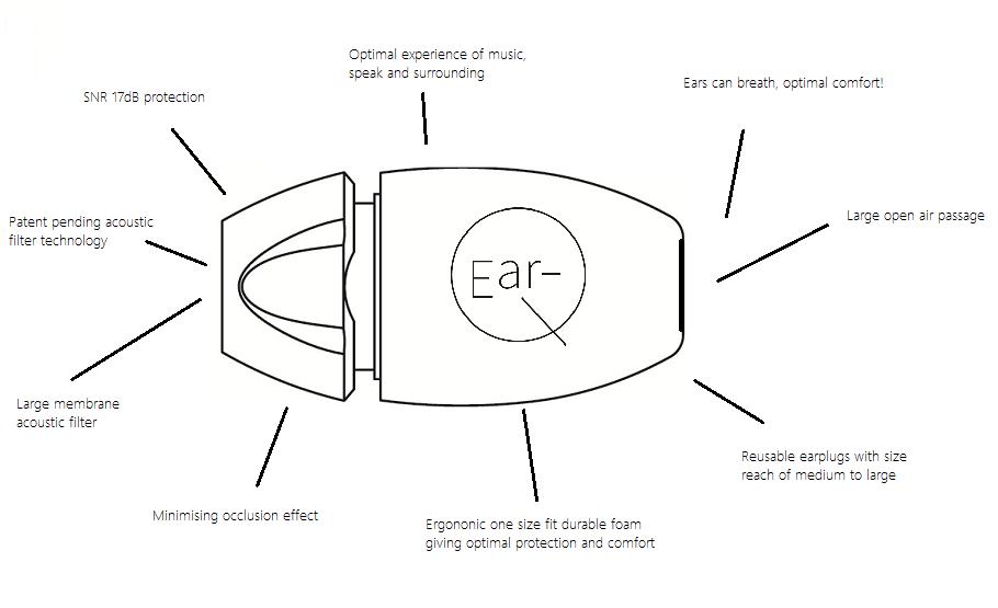 Explained Ear-Q